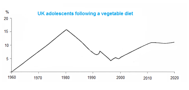 Percentage of UK adolescents following a vegetarian diet
