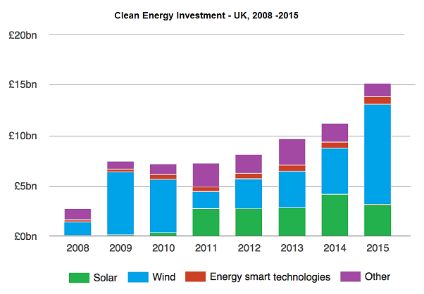 Amount of UK investments in clean energy from 2008 to 2015