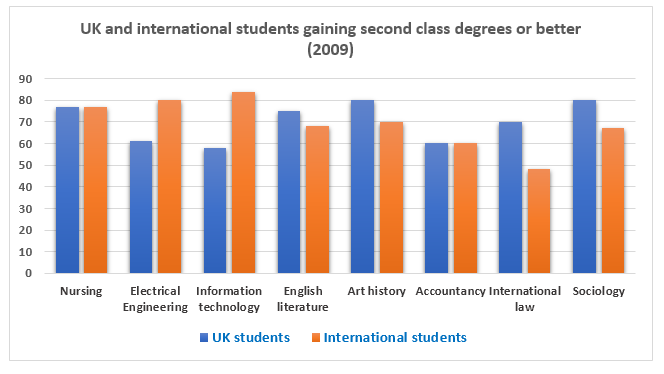 UK and international students gaining second class degrees or better