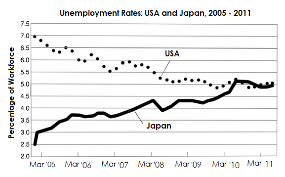 Unemployment Rates in the USA and Japan from 2005 to 2011