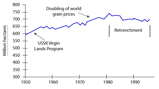 World grain harvested area, 1950-1996
