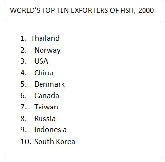 Top Ten Fish Exporters in the World 2000